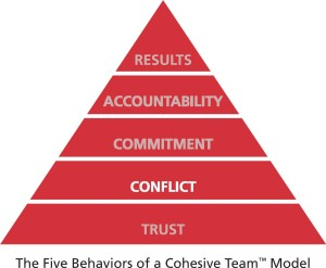 CONFLICT in the Five Behaviors of a Cohesive Team