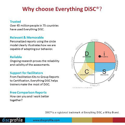Why choose Everything DiSC?