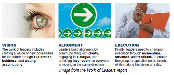 Image from Work of Leaders: Vision, Alignment, Execution
