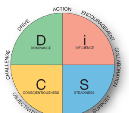 Everything DiSC Management vs Everything DiSC Work of Leaders