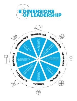 8 Dimensions of Leadership