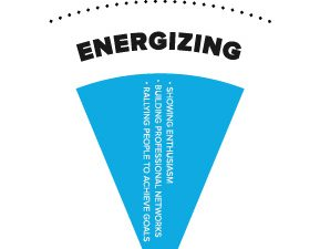 Energizing leaders (and Everything DiSC)