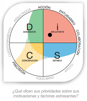 Spanish Disc Circle Model Disc Profiles