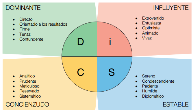disc assessment for learning team c essay My team c has come together with a common goal:  (learning team handbook,  - the validity of group work assessment in secondary education.