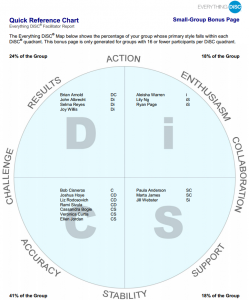 Sample Quick Reference Chart for Everything DiSC Facilitator Report