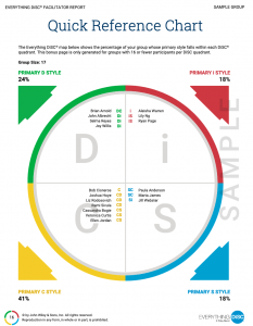 Quick reference chart in DiSC Facilitator Report