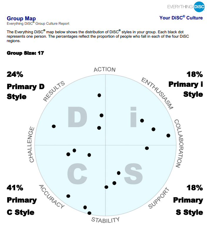 Good Site Map Examples: Sample Group Map From The Everything DiSC Group Culture