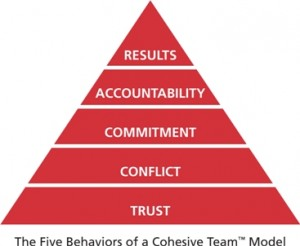 A pyramid graphic showing the Five Behaviors model: Trust, Conflict, Commitment, Accountability, Results