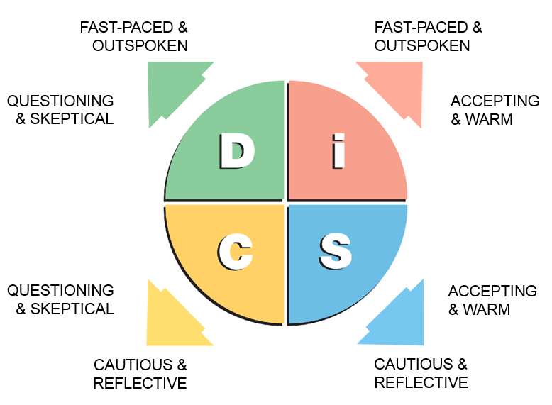 picture relating to Printable Personality Test With Results called DiSC® Temperament Patterns DiSC Profiles