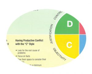 Everything DiSC Productive Conflict map for C