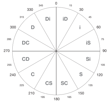 EVerything DiSC Map by Angle