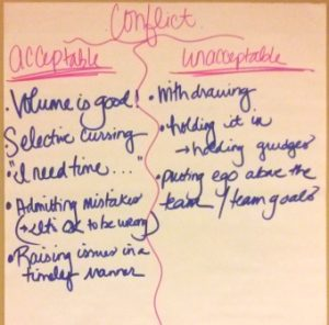 Team conflict: acceptable & unacceptable behaviors