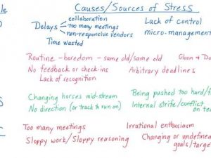 DiSC and stress: Activity for managers