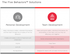 The Five Behaviors: Team or Personal Development