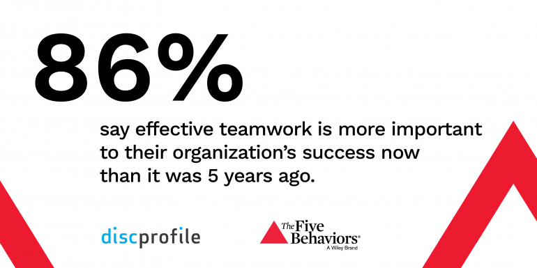 86% say effective teamwork is more important to their organization's success than it was 5 years ago.