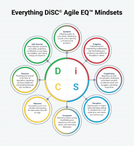 Graphic: The 8 Everything DiSC Agile EQ Mindsets