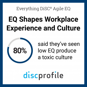 Graphic: 80% of people said they've seen low EQ produce a toxic culture