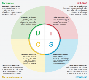 Graphic showing the productive and destructive conflict tendencies of each DiSC style