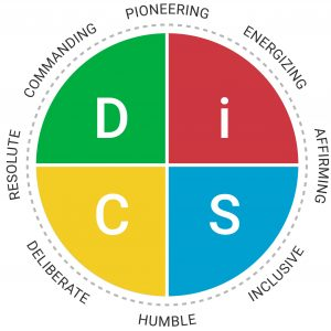 Everything DiSC Work of Leaders personality map
