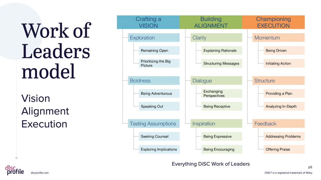 The Everything DiSC Work of Leaders model
